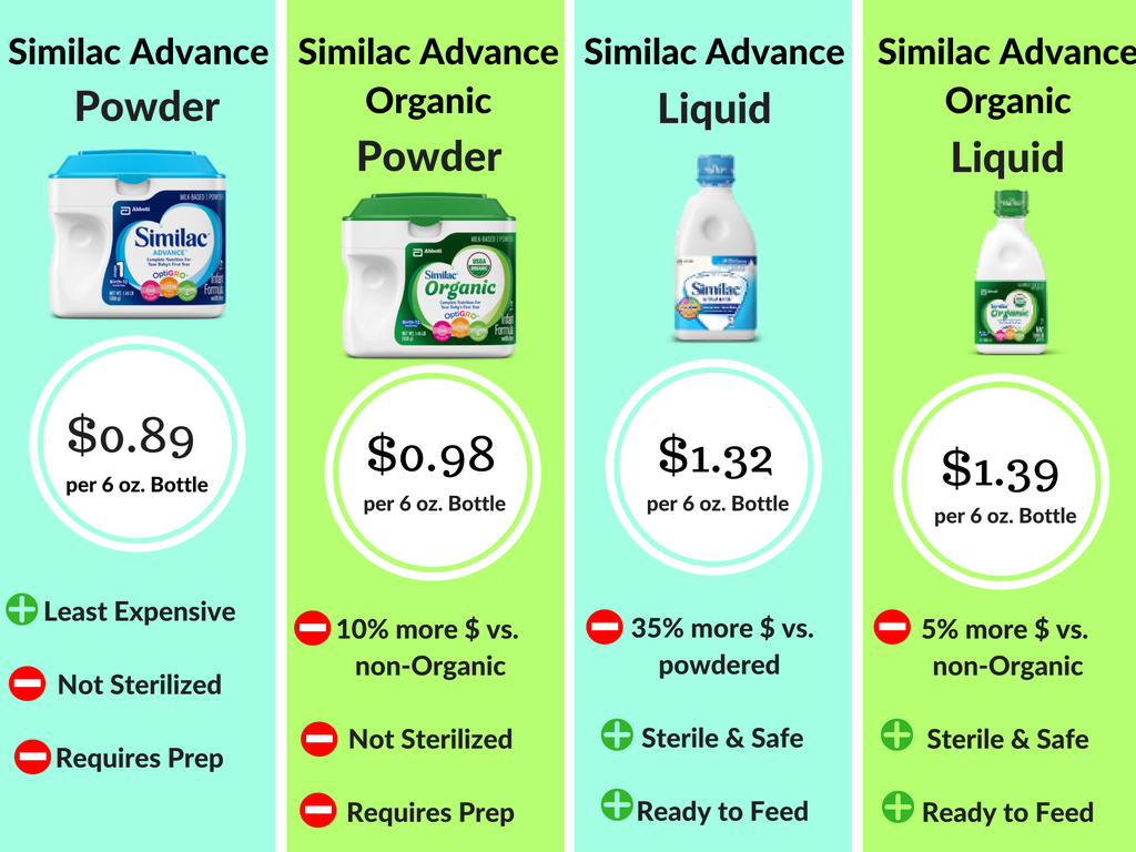 Formula Prices Pros Cons Family Style Nutrition